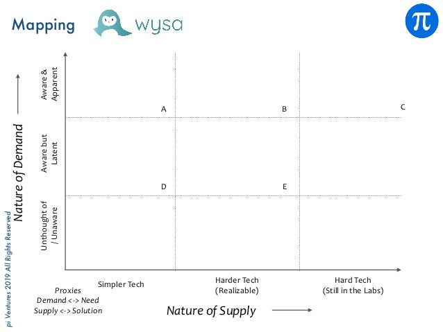 piVentures2019AllRightsReserved Mapping NatureofSupply NatureofDemand Proxies Demand<->Need Supply<->Solution Un...