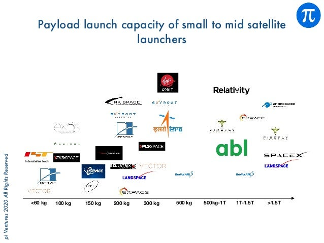 piVentures2020AllRightsReserved Payload launch capacity of small to mid satellite launchers <60 kg 100 kg 150 kg 200 kg 30...