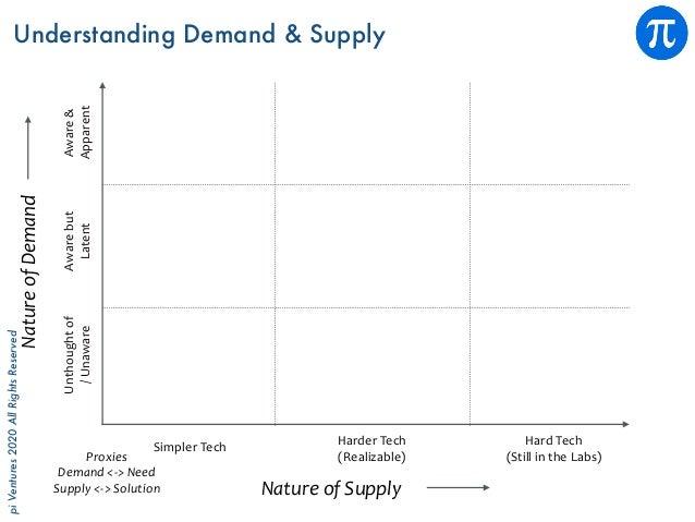 piVentures2020AllRightsReserved Understanding Demand & Supply NatureofSupply NatureofDemand Proxies Demand<->Need ...