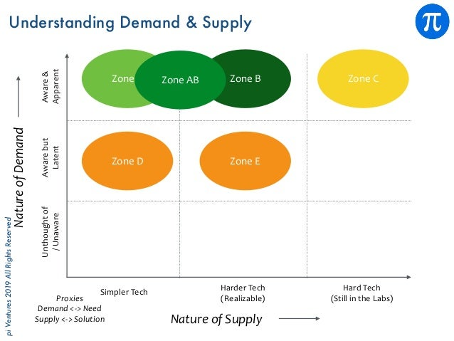 piVentures2019AllRightsReserved NatureofSupply NatureofDemand Proxies Demand<->Need Supply<->Solution Unthought...