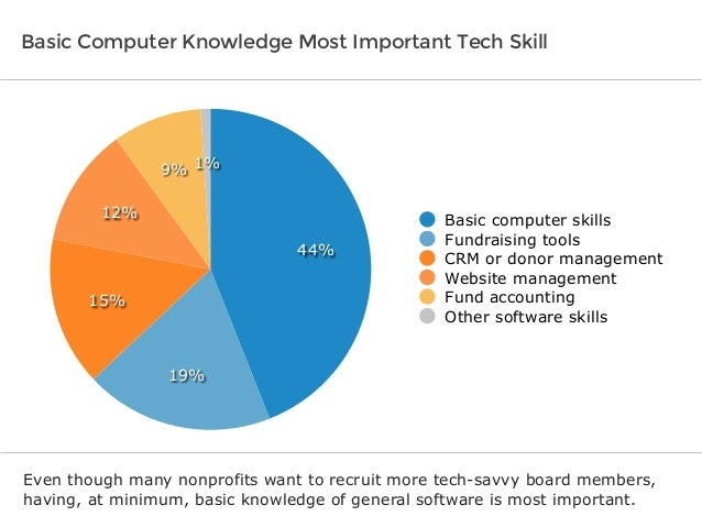 SlideShare  Software Skills