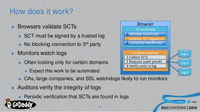 #RSAC How does it work? 11  Browsers validate SCTs  SCT must be signed by a trusted log  No blocking connection to 3rd ...