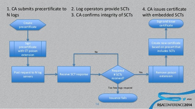 #RSAC 14 Sign precertificate with CT poison extension 1. CA submits precertificate to N logs Create precertificate Issuanc...