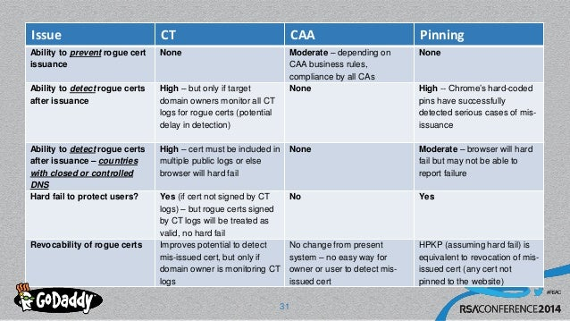 #RSAC Issue CT CAA Pinning Ability to prevent rogue cert issuance None Moderate – depending on CAA business rules, complia...