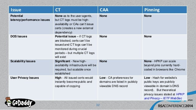 #RSAC Issue CT CAA Pinning Potential latency/performance issues None as to the user agents, but CT logs must be high- avai...