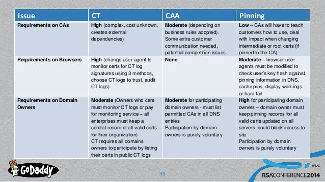 #RSAC Issue CT CAA Pinning Requirements on CAs High (complex, cost unknown, creates external dependencies) Moderate (depen...