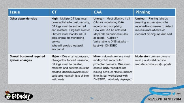 #RSAC Issue CT CAA Pinning Other dependencies High - Multiple CT logs must be established – cost, security, CT logs must b...