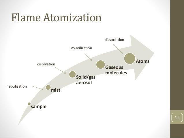 Flame Atomization sample mist Solid/gas aerosol Gaseous molecules Atoms nebulization disolvation volatilization dissociati...