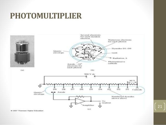 PHOTOMULTIPLIER 21