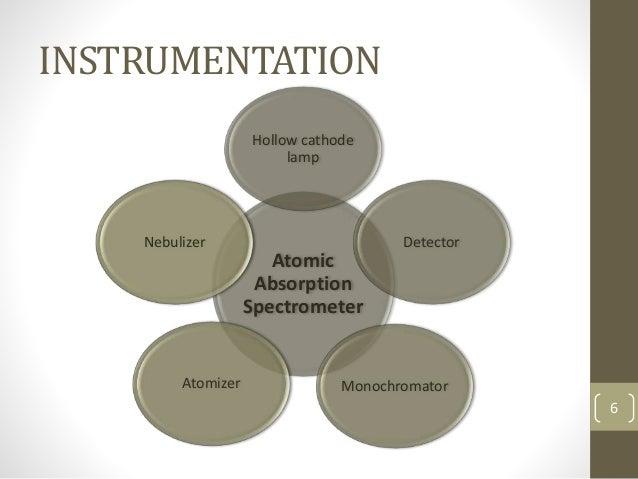 INSTRUMENTATION Atomic Absorption Spectrometer Hollow cathode lamp Detector MonochromatorAtomizer Nebulizer 6