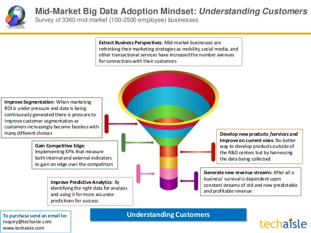 Mid-Market Big Data Adoption Mindset: Understanding Customers Survey of 3360 mid-market (100-2500 employee) businesses Ext...