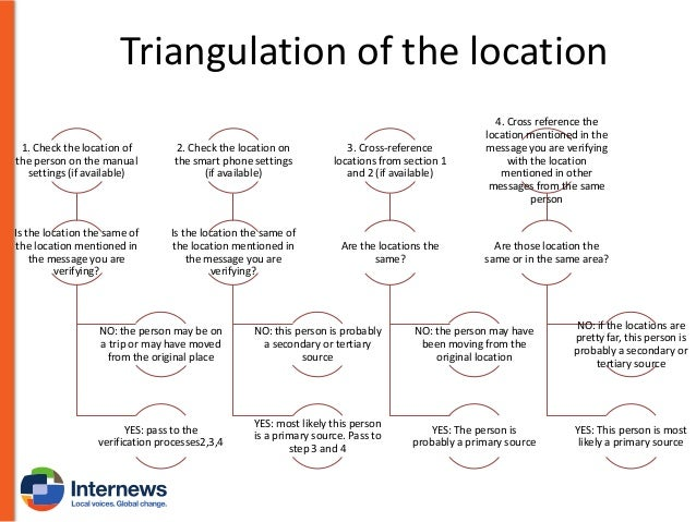 Language/Location cross-reference  This is a second step to be done when looking for the verification of the location of y...