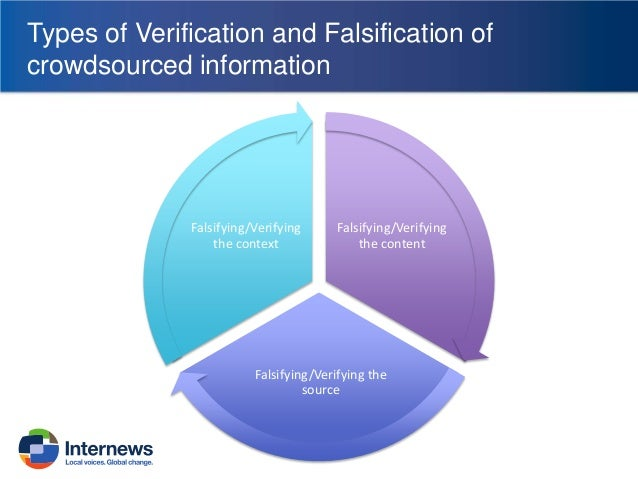Types of Verification and Falsification of crowdsourced information  Falsifying/Verifying the context  Falsifying/Verifyin...