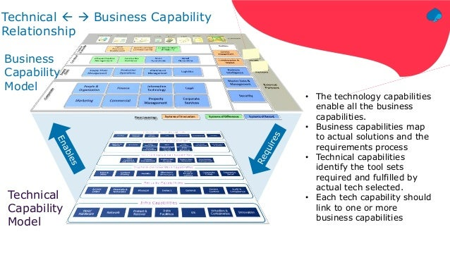 Tech Capability Model Value Proposition