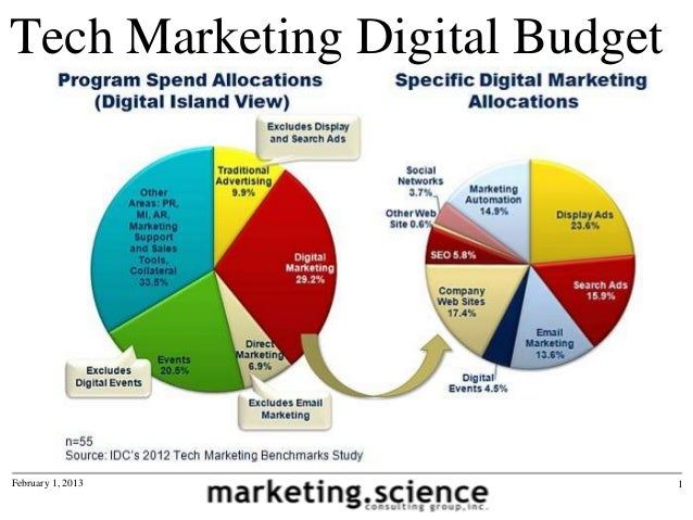 Tech company digital marketing budget allocations by for Digital marketing materials