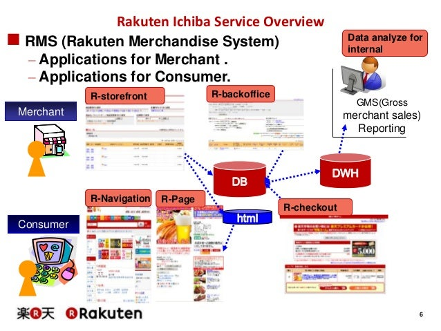 It is understandable that Rakuten credit card is customer satisfaction No.1 in Japan. Espesially Rakuten super point is the most easiest credit card point to get in Japan. So if you get Rakuten credit card, We recommend that you use it at Rakuten mall and Rakuten group.