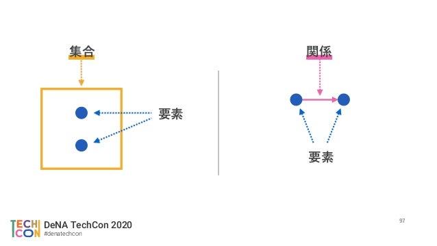 DeNA TechCon 2020 #denatechcon