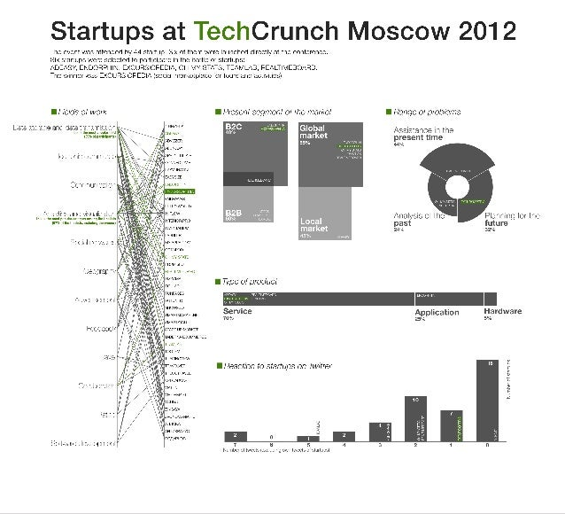 TechCrunch Moscow