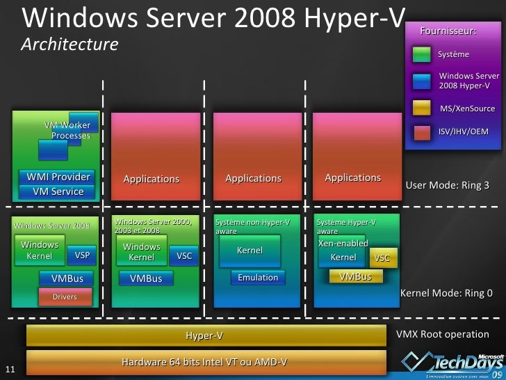 Techdays 2009 la virtualisation de machines avec hyper v for Microsoft hyper v architecture