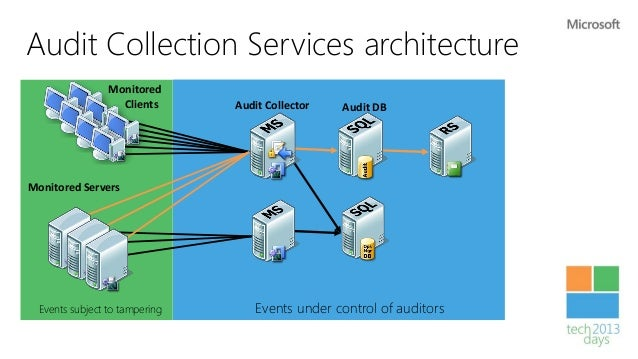 Dynamic Access Control        Share Permissions                   Access                       NTFS Permissions    Control...