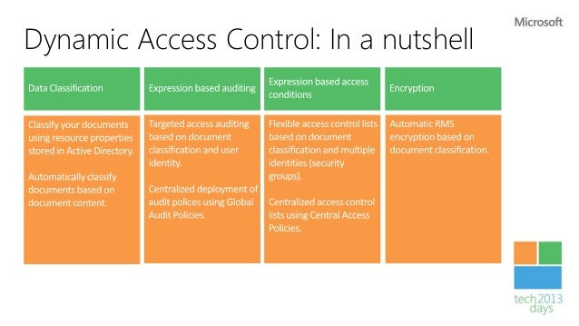 Dynamic Access Control      Share Permissions                    Access              NTFS Permissions            Control  ...