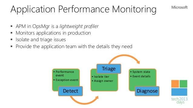 DevOps Monitoring                                                    Web Test +                                           ...