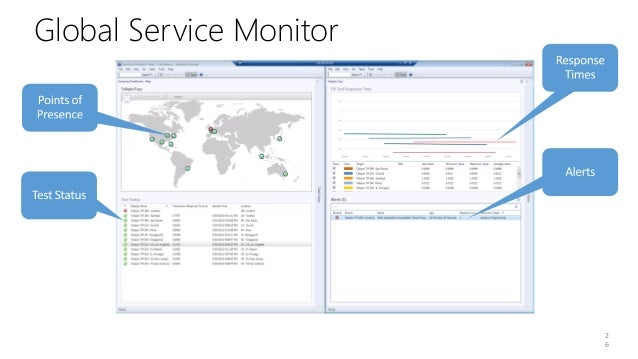 demoApplication PerformanceMonitoring and GlobalService Monitor