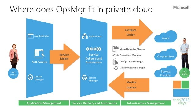 Operations Manager 2012        Network                                                         Virtualization             ...