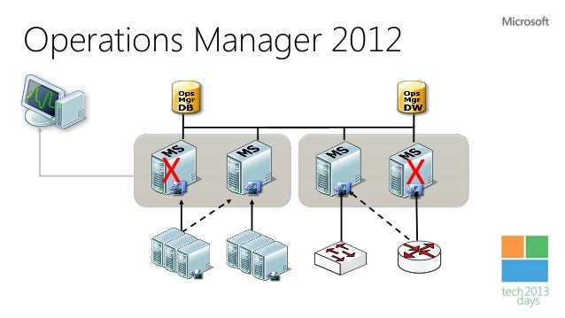 Network monitoring                             Native support RTM:Discovery       Monitoring   •    Multi-vendor support  ...