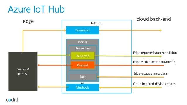 Microsoft Azure IoT Hub (Sam Vanhoutte @TechdaysNL 2017)
