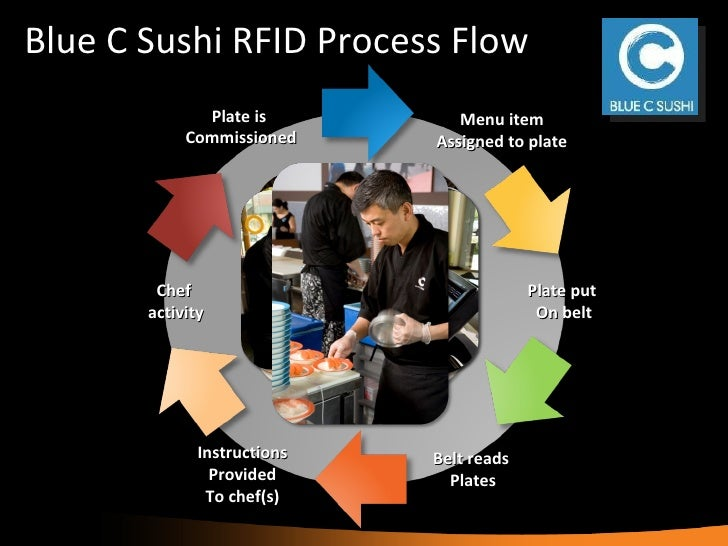 sushi restaurant enhances quality control, customer service with rfid technology essay Ups supply chain solutions 1  business practices, products, technology at this time, you may even  cost, speed of delivery, and customer service the major.