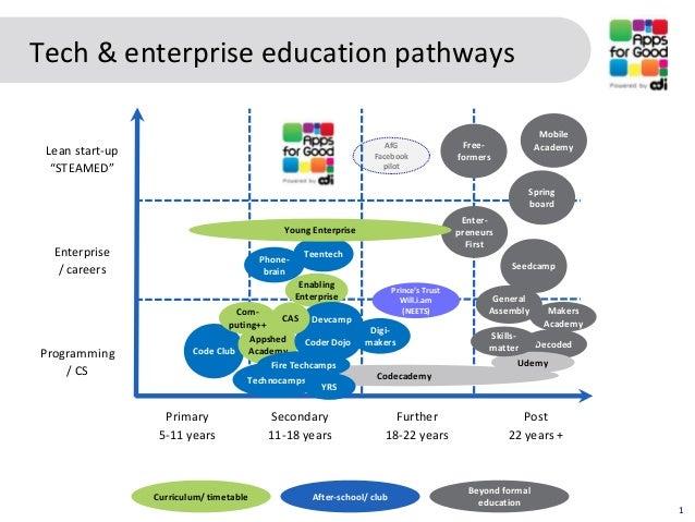 Tech & enterprise education pathways                                                                                      ...
