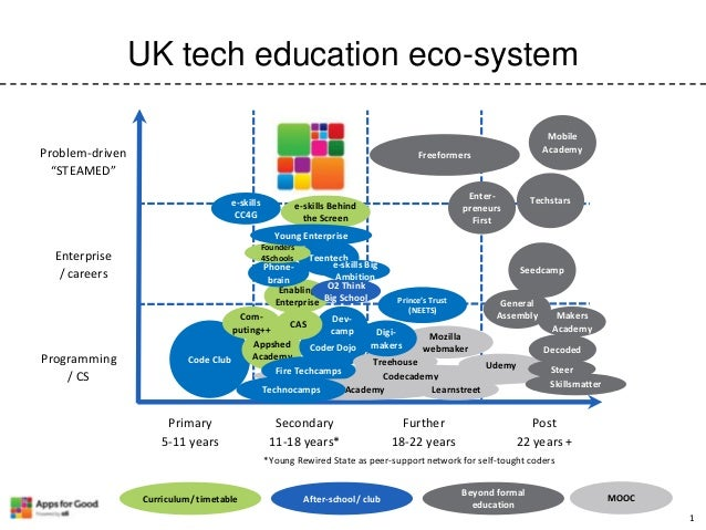 "UK tech education eco-system Problem-driven ""STEAMED""  Mobile Academy  Freeformers  e-skills CC4G  Enterpreneurs First  e-..."