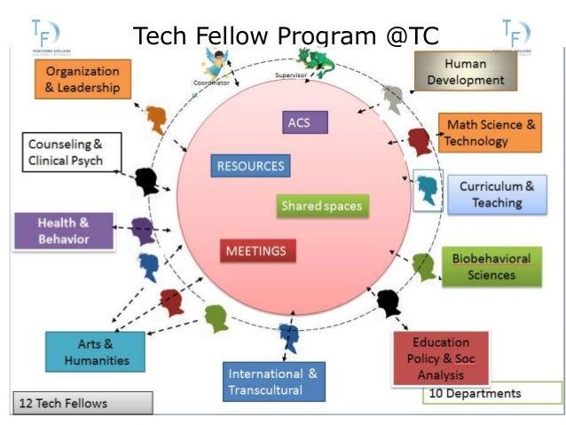 Tech Fellow Program @TC