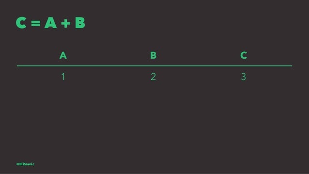 C = A + B A B C 1 2 3 @EliSawic