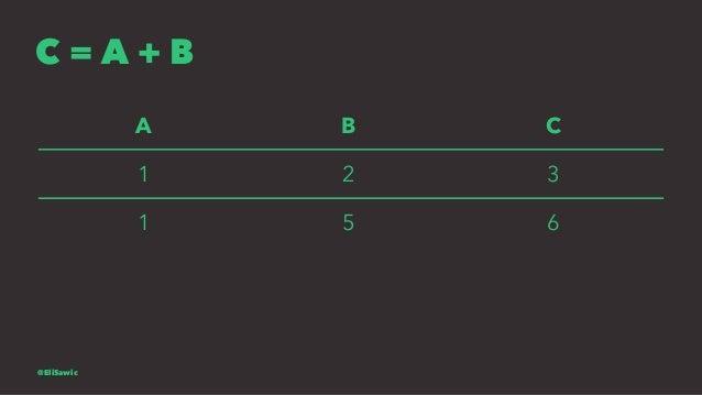 C = A + B A B C 1 2 3 1 5 6 @EliSawic