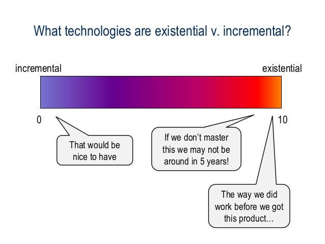 The technology horizon: Trends for legal sales & service Slide 3