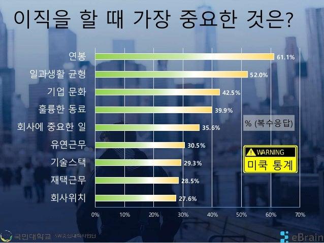 이직을 할 때 가장 중요한 것은? 27.6% 28.5% 29.3% 30.5% 35.6% 39.9% 42.5% 52.0% 61.1% 0% 10% 20% 30% 40% 50% 60% 70% 회사위치 재택근무 기술스택 유연근...