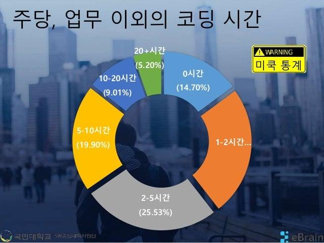 주당, 업무 이외의 코딩 시간 0시간 (14.70%) 1-2시간… 2-5시간 (25.53%) 5-10시간 (19.90%) 10-20시간 (9.01%) 20+시간 (5.20%) 미쿡 통계