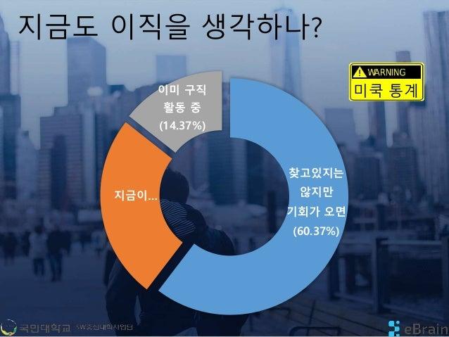 지금도 이직을 생각하나? 찾고있지는 않지만 기회가 오면 (60.37%) 지금이… 이미 구직 활동 중 (14.37%) 미쿡 통계