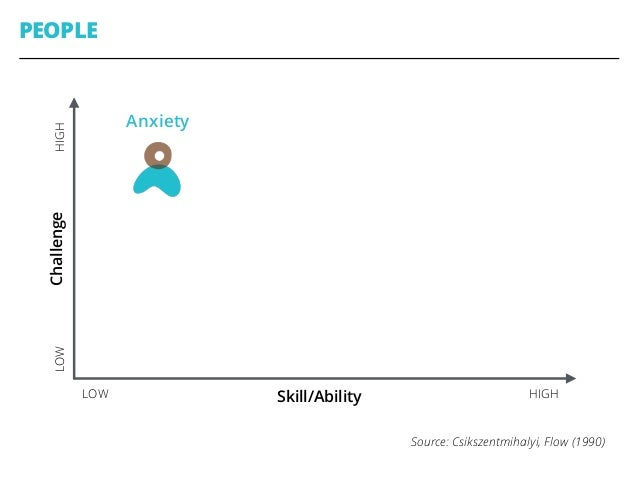"PEOPLE Skill/AbilityLOW HIGH ChallengeHIGHLOW Anxiety Boredom Csikszentmihalyi, ""Flow: The Psychology of Optimal Experienc..."
