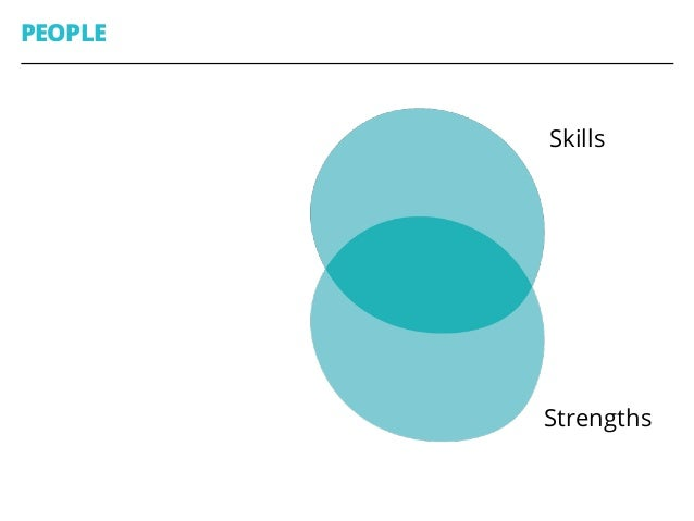 PEOPLE 42 Skills StrengthsGoals Interests
