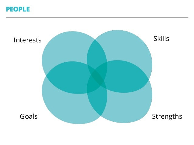 PEOPLE 44 Skills StrengthsGoals Interests