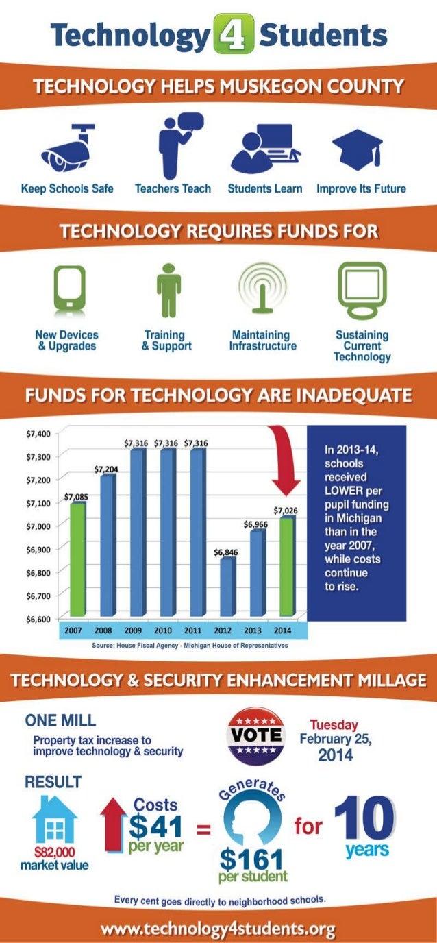 Techmillage infographic 20131121_111232_1