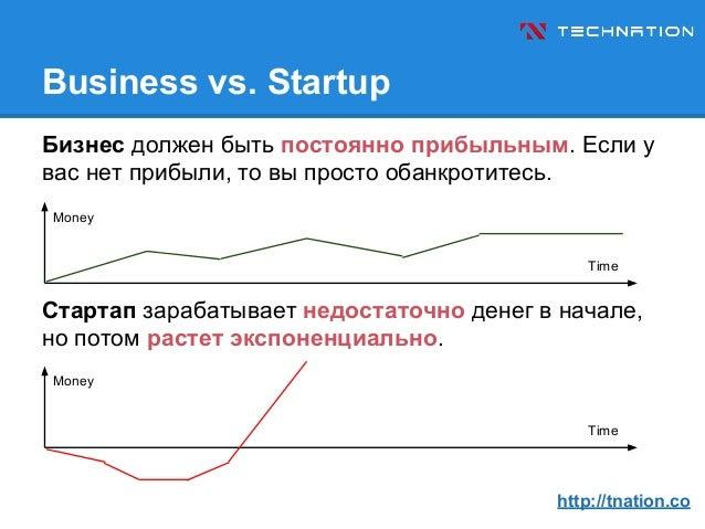 TECHNATION - Не Каждый Бизнес Стартап (Rus) Slide 3