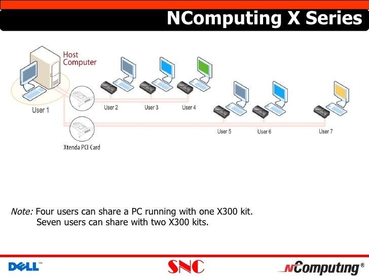 Ncomputing xtenda x300 drivers download.