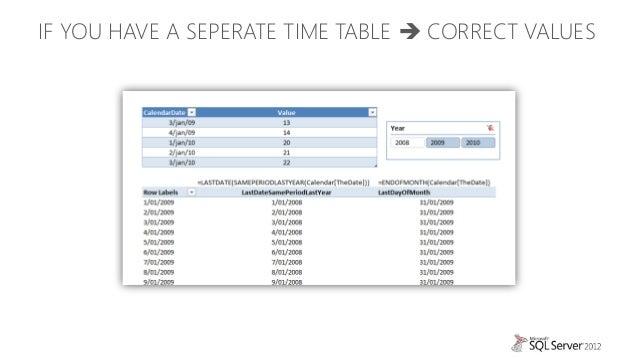DAX (Data Analysis eXpressions) from Zero to Hero