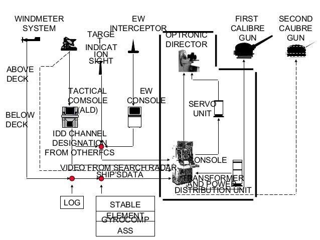 WINDMETER SYSTEM  EW INTERCEPTOR TARGE OPTRONIC T DIRECTOR INDICAT ION SIGHT  ABOVE DECK  BELOW DECK  TACTICAL COMSOLE (AL...