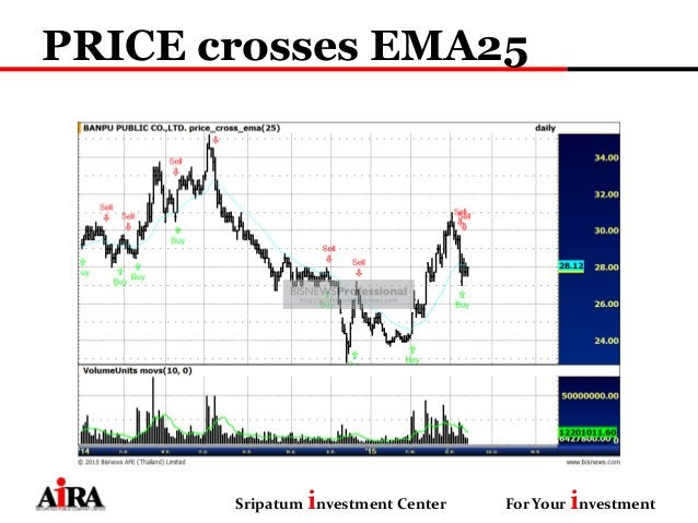 PRICE crosses EMA25 Sripatum investment Center For Your investment