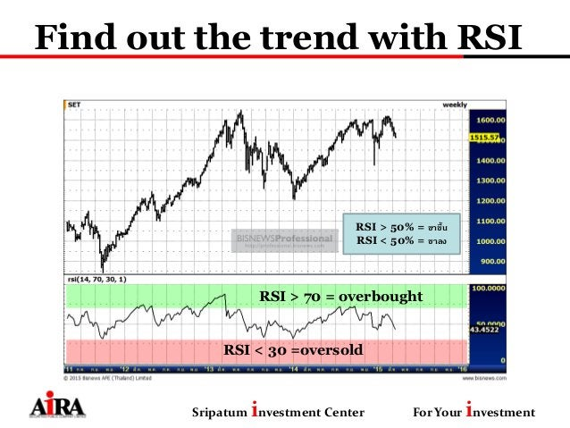 Find out the trend with RSI Sripatum investment Center For Your investment RSI > 50% = ขาขึ้น RSI < 50% = ขาลง RSI > 70 = ...
